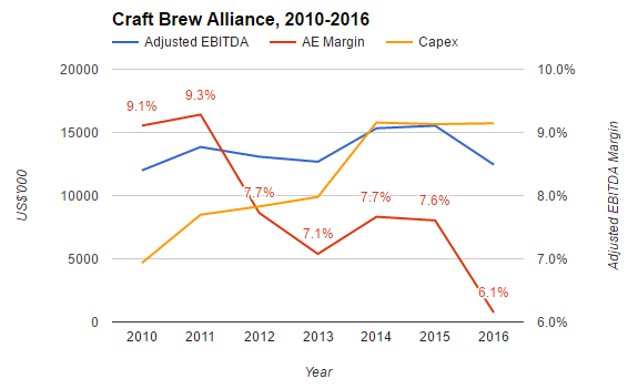 craft brew alliance craft brew alliance at 12 the assets outweigh the 1439
