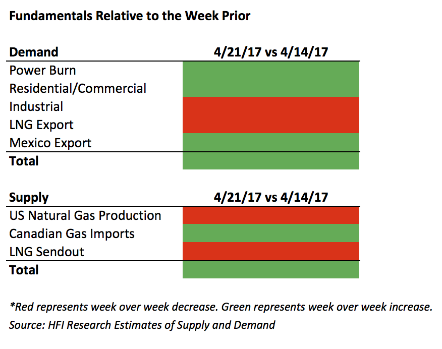 natural gas supply and demand research paper The price of natural gasoline and there was lower demand for natural gas heating as weekly average temperatures in most us natural gas supply - gas.