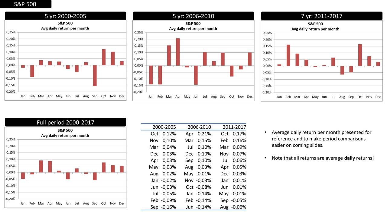 5 yr: 2000-2005 5 yr: 2006-2010 7 yr: 2011-2017 Full period 2000-2017 2000-2005 2006-2010 2011-2017 Oct 0,12% Apr 0,21% Oct 0,17%  Average daily return per month presented for Nov 0,10% Mar 0,15% Feb 0,16% reference and to make period comparisons Mar 0,04% Jul 0,10% Mar 0,09% easier on coming slides. Dec 0,03% Dec 0,10% Nov 0,07% Apr 0,03% Sep 0,10% Jul 0,06%  Note that all returns are average daily returns! May 0,03% Aug 0,03% Apr 0,05% Aug 0,02% May -0,01% Dec 0,03% Jan -0,02% Nov -0,03% Jan 0,01% Jun -0,03% Oct -0,08% Jun 0,01% Jul -0,05% Jan -0,14% May -0,01% Feb -0,09% Feb -0,14% Sep -0,05% Sep -0,16% Jun -0,14% Aug -0,06%