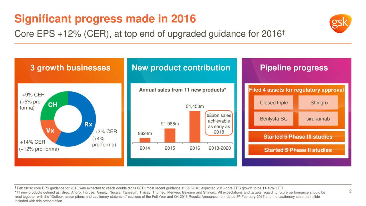 Core EPS +12% (CER), at top end of upgraded guidance for 2016 3 growth businesses New product contribution Pipeline progress Annual sales from 11 new products* Filed 4 assets for regulatory approval +9% CER (+5% pro- Closed triple Shingrix forma) 4,453m 6bn sales achievable Benlysta SC sirukumab 1,988m as early as +3% CER 2018 624m Started 5 Phase III studies +14% CER (+4% pro-forma) (+12% pro-forma) 2014 2015 2016 2018-2020 Started 5 Phase II studies *11 new products defined as: Breo, Anoro, Incruse, Arnuity, Nucala, Tanzeum, Tivicay, Triumeq, Menveo, Bexsero and Shingrix. All expectations and targets regarding future performance should be read together with the Outlook assumptions and cautionary statement sections of the Full Year and Q4 2016 Results Announcement dated 8 February 2017 and the cautionary statement slide included with this presentation