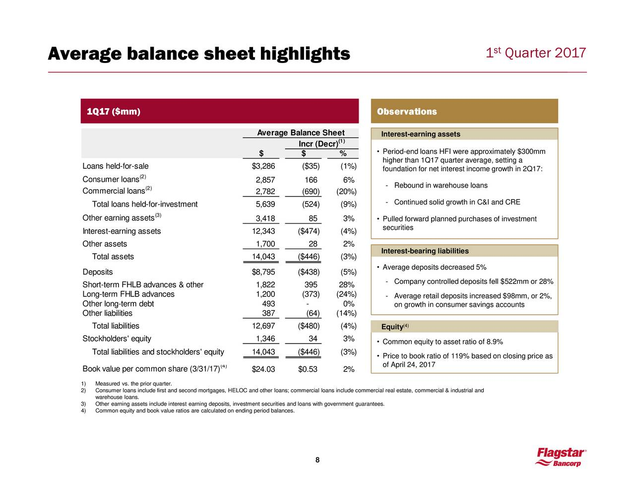 flagstar companies inc abridged Case denny's - download as word doc  womena fivefold increase since 1993a comprehensive fair share agreement between flagstar companies.