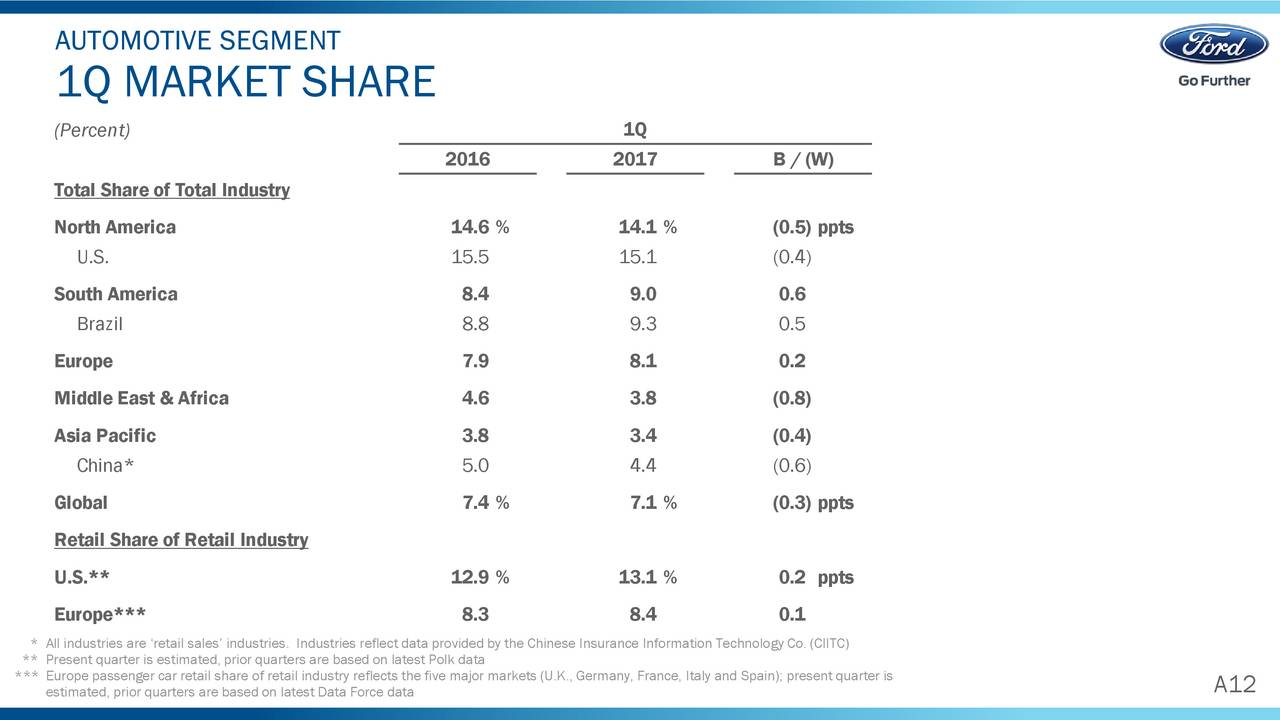 Ford Motor Company 2017 Q1 Results Earnings Call