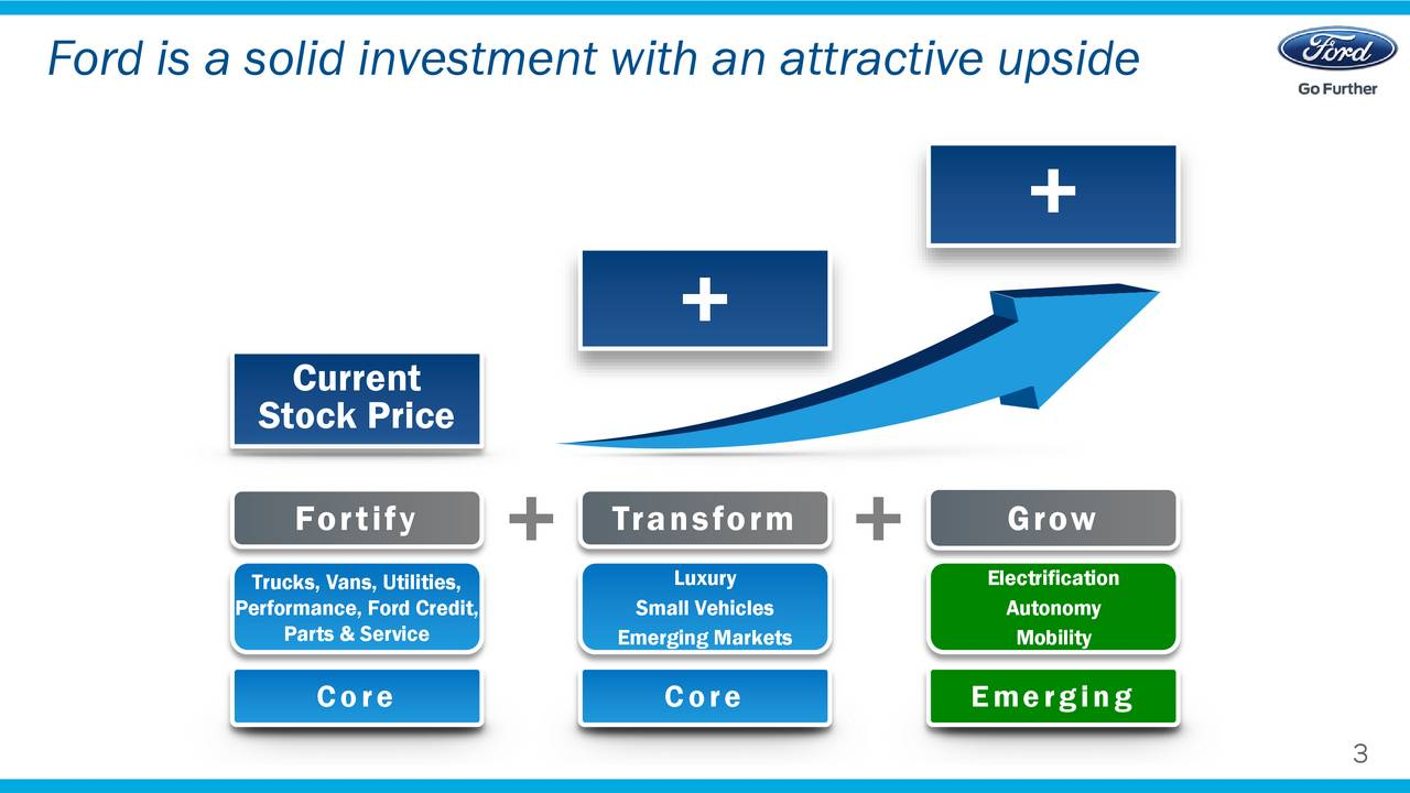 Current Stock Price Fortify Transform Grow Trucks, Vans, Utilities, Luxury Electrification Performance, Ford Credit, Small Vehicles Autonomy Parts & Service Emerging Markets Mobility Core Core Emerging 3