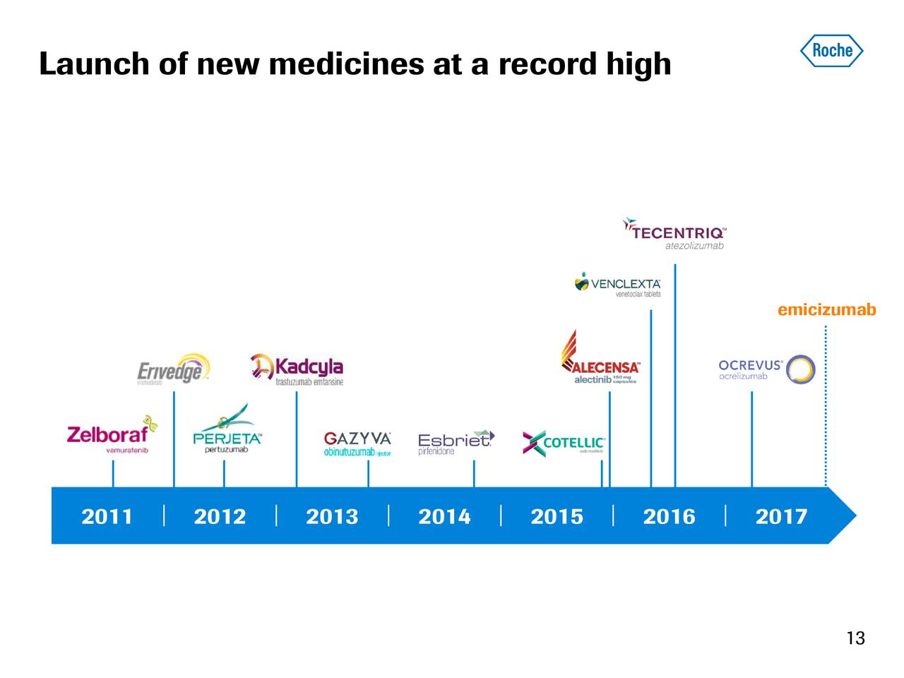 Morningstar this large biotech could be the worlds best stock emicizumab 2011 2012 2013 2014 2015 2016 2017 13 buycottarizona