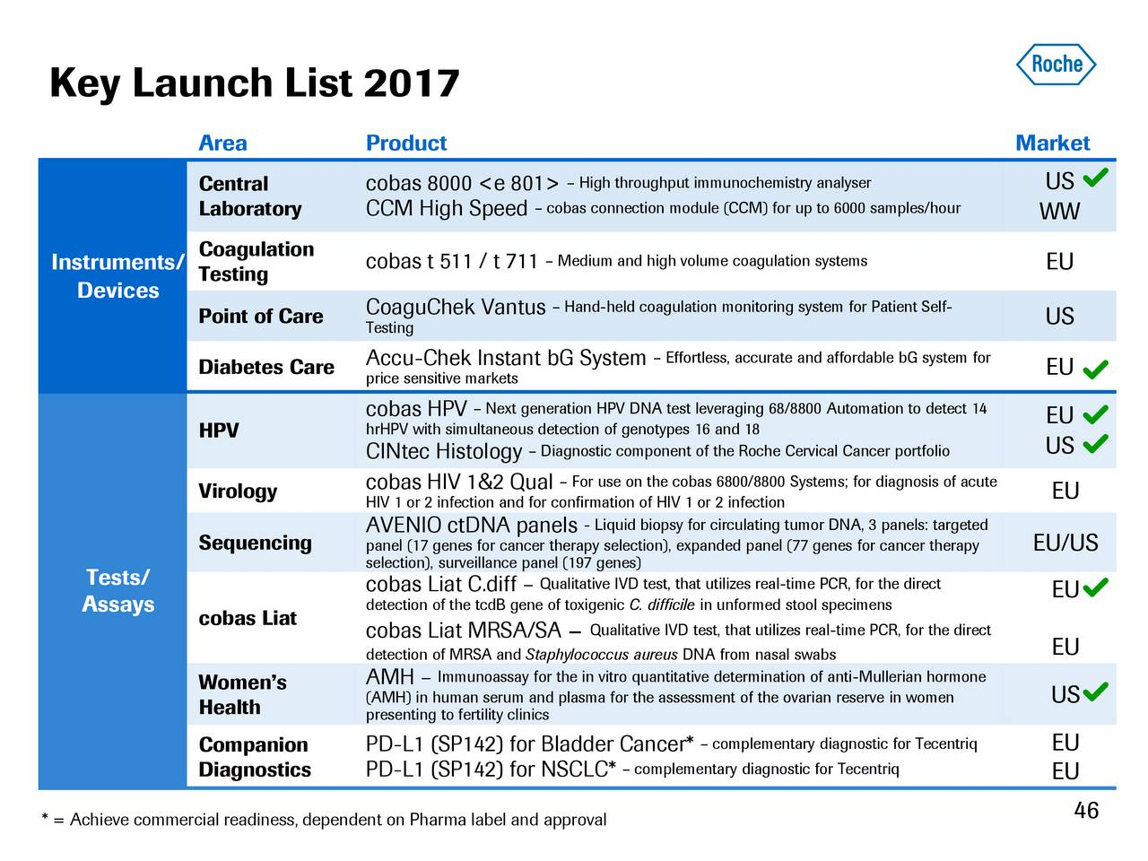 Roche Holding Ltd Adr 2017 Q1 Results Earnings Call